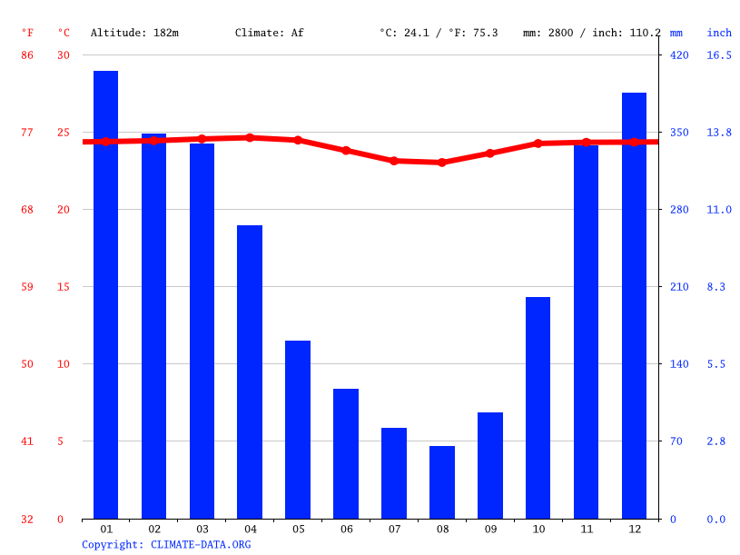 Climate graph // Weather by Month, Ajibarang Wetan