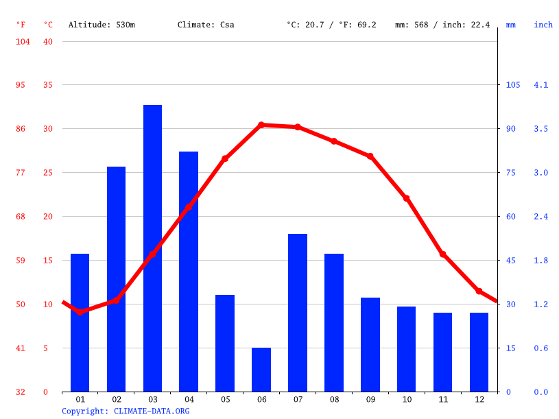 Climograph // Weather by Month, Bati Kot