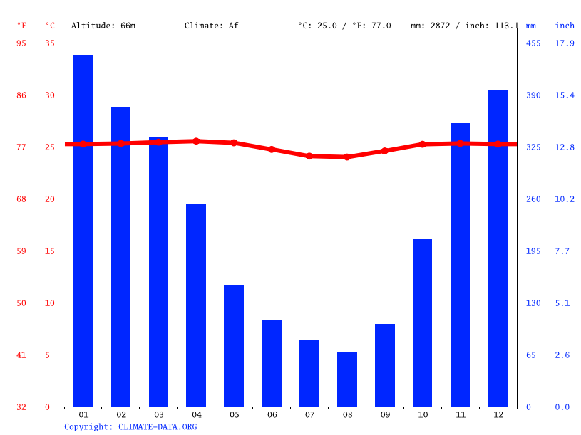 Climate graph // Weather by Month, Kedunggede