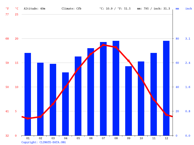Climate graph // Weather by Month, Leuven