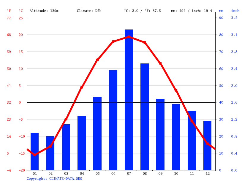 Climate graph // Weather by Month, Petropavlovsk