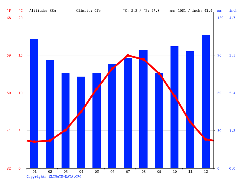 Climate graph // Weather by Month, Scotby