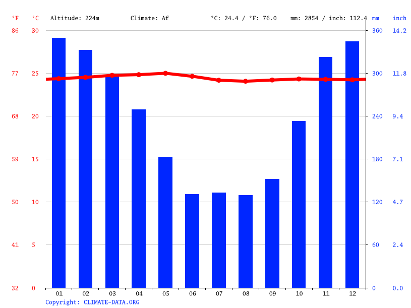 Climate graph // Weather by Month, Menggala
