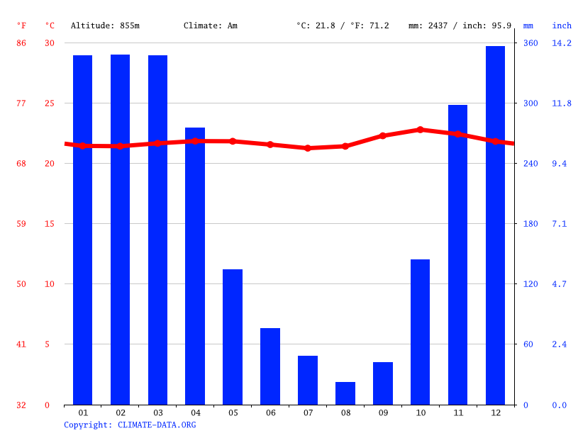 Climate graph // Weather by Month, Ngargoyoso