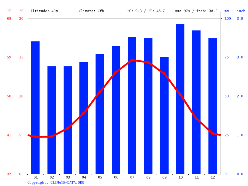 Climate graph // Weather by Month, Lisburn