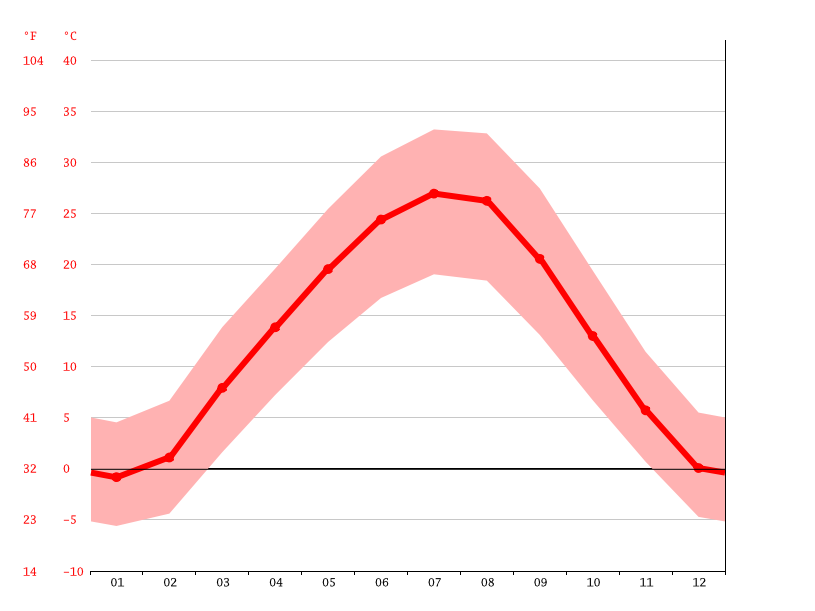 Temperature graph, Shymkent