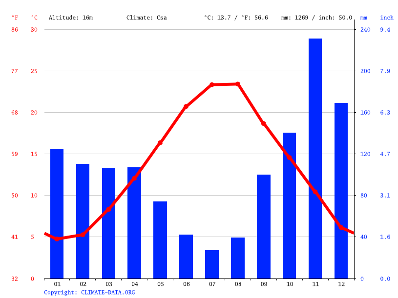 Climate graph // Weather by Month, Split