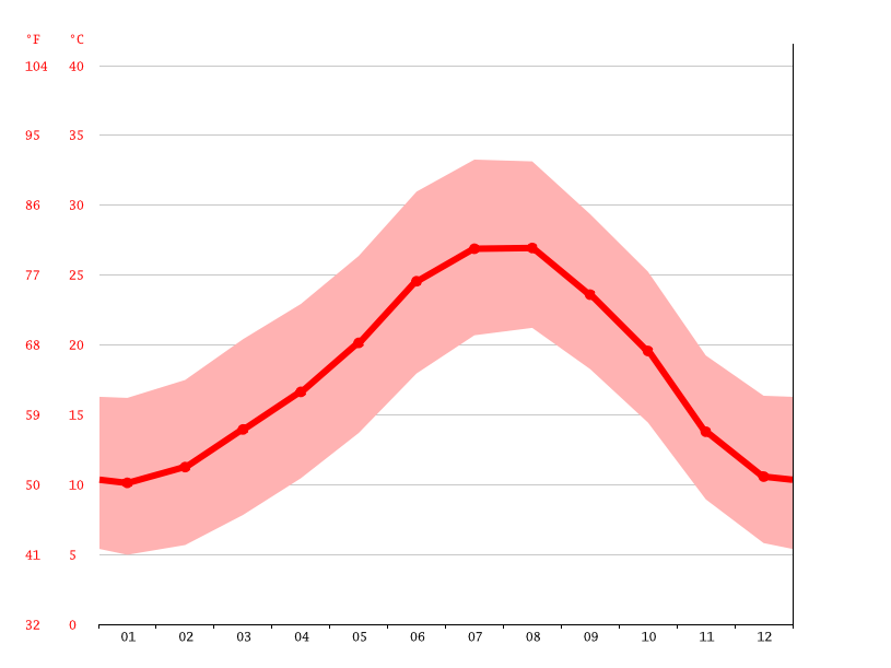 Temperature graph, Orihuela