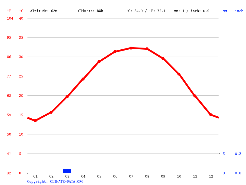 Climate graph // Weather by Month, Asyut