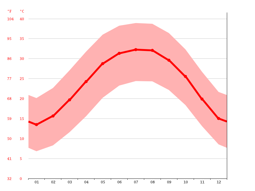 Temperature graph, Asyut