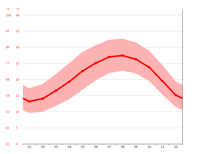 Temperature graph, Hadera