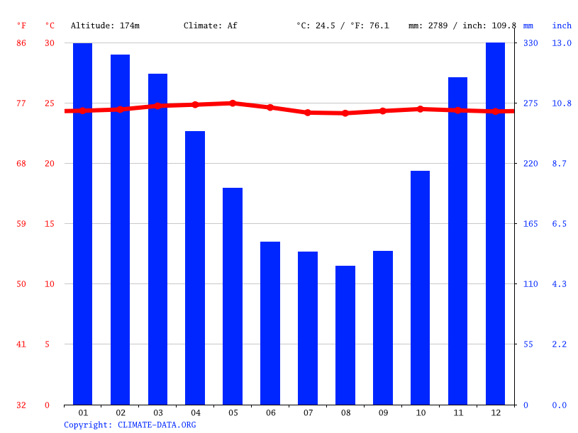 Climate graph // Weather by Month, Wates Way Ratai