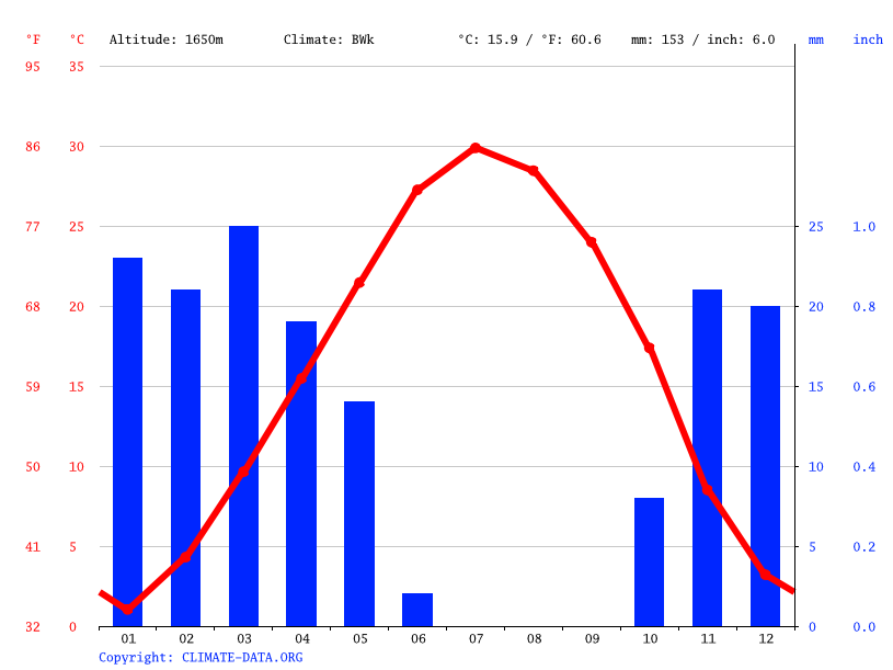 Climate graph // Weather by Month, Najaf Abad
