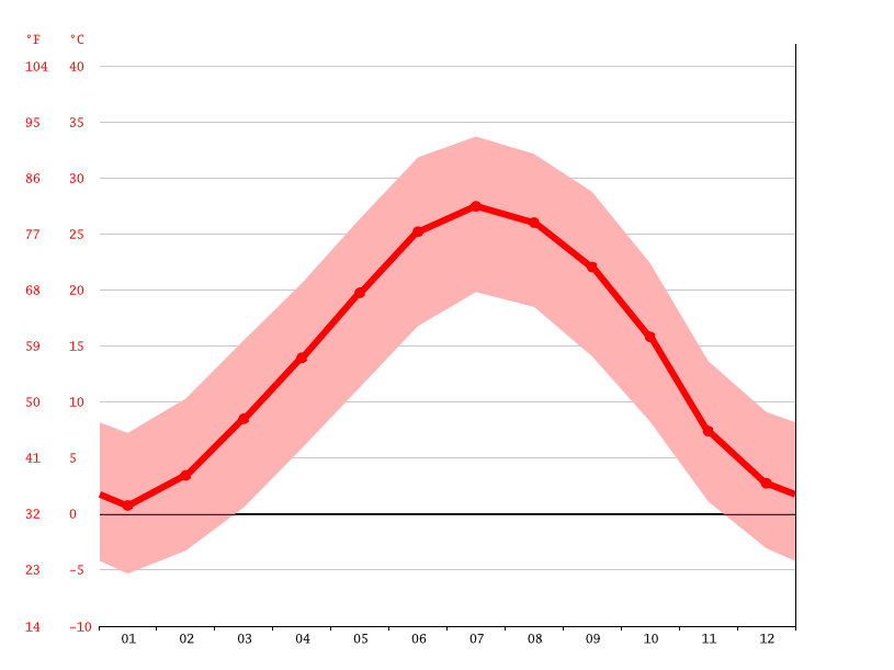 Temperature graph, Shahreza