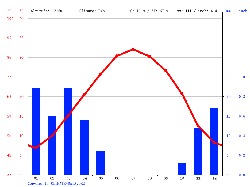 Climate graph // Weather by Month, Yazd