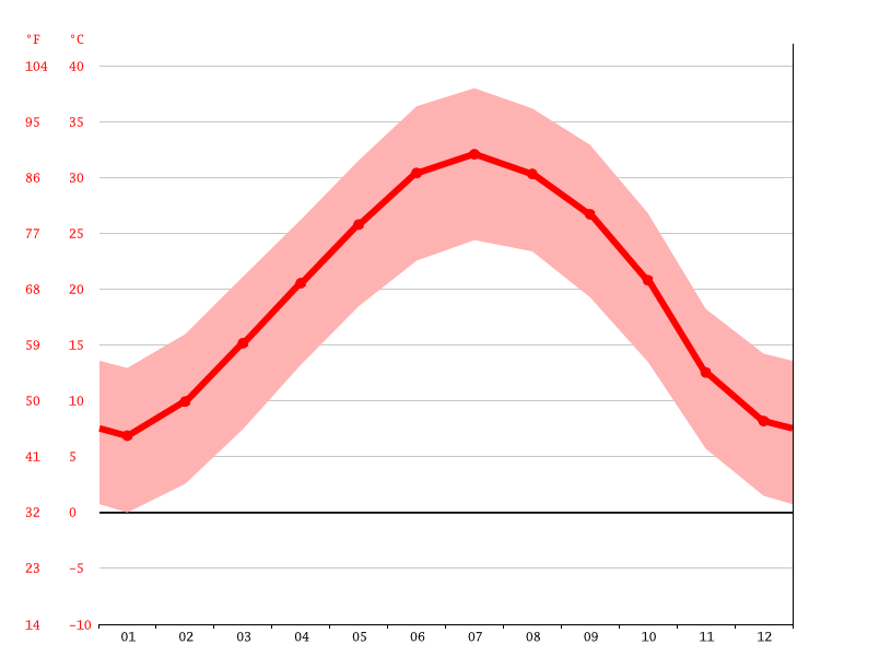 average temperature, Yazd