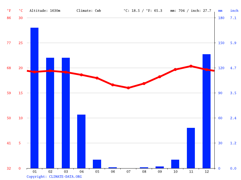 Climate graph // Weather by Month, Iringa