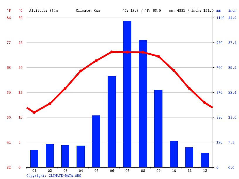 Climate graph // Weather by Month, Pokhara