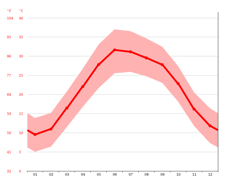 Temperature graph, Bih Sud