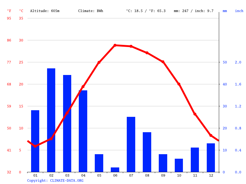 Climate graph // Weather by Month, Kuz Kunar