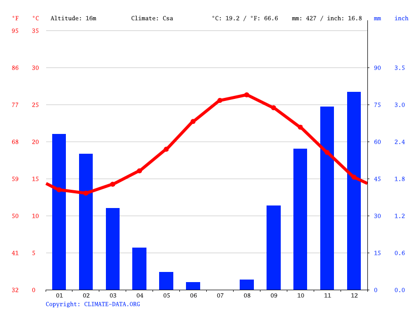 Climate graph // Weather by Month, Valletta
