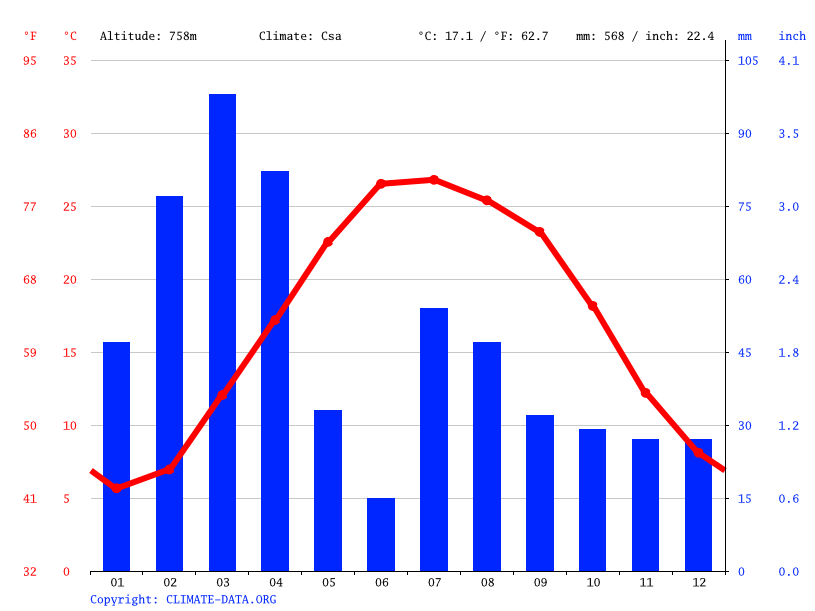 Climate graph // Weather by Month, Nazyan