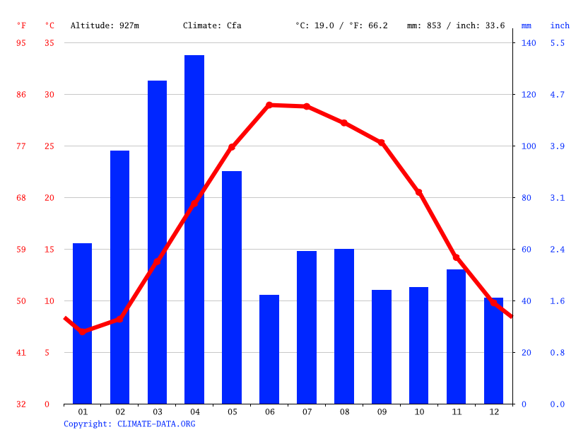 Climate graph // Weather by Month, Chaparhar