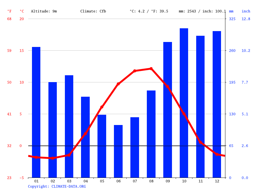 Climate graph // Weather by Month, Sitka
