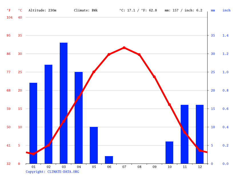 Climate graph // Weather by Month, Bukhara