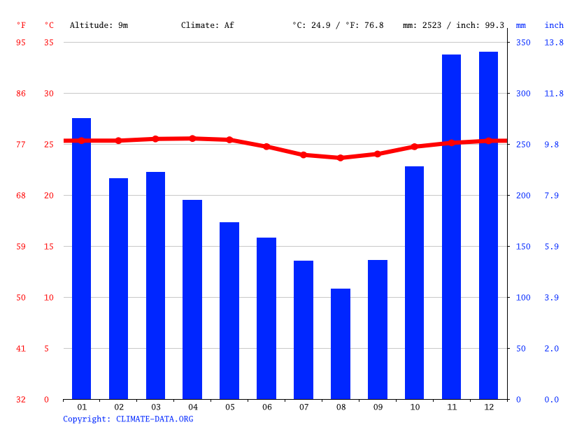 Climate graph // Weather by Month, Pangandaran