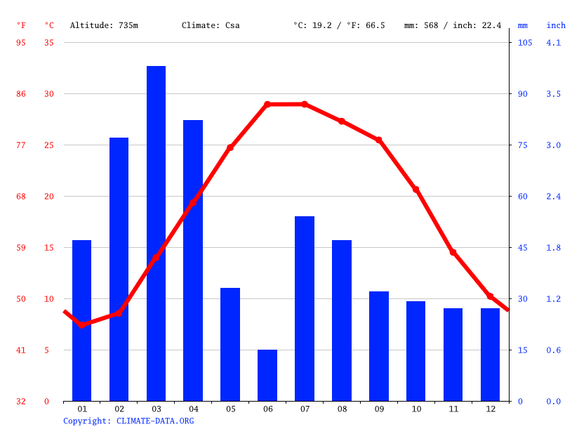 Climate graph // Weather by Month, Kot