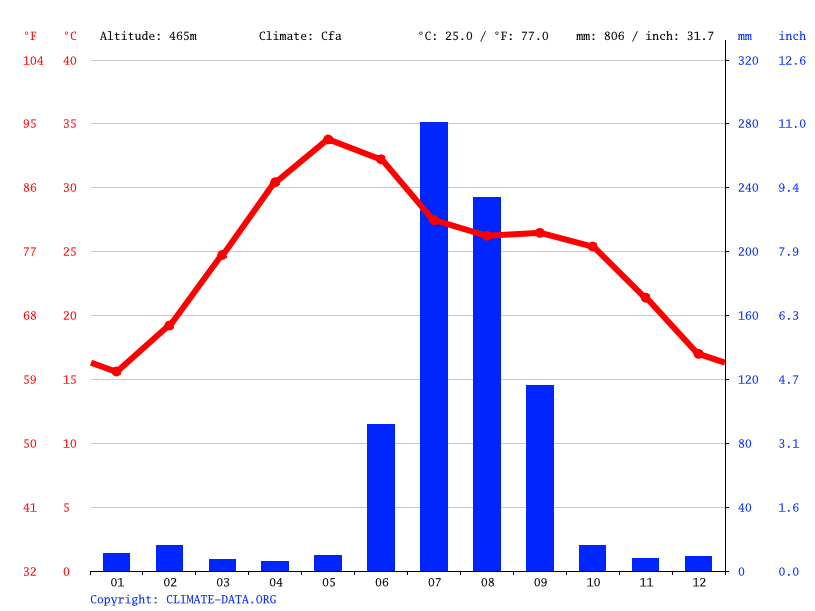 Climate graph // Weather by Month, Shivpuri