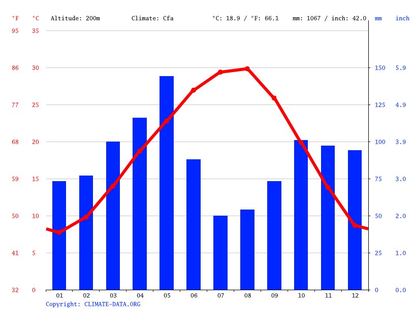 Plano Climate Average Temperature Weather By Month