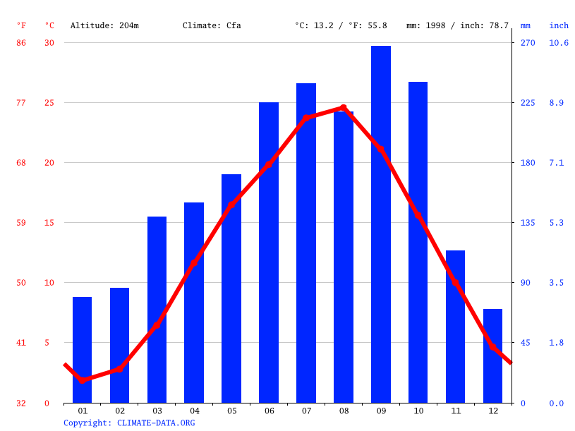 Climate graph // Weather by Month, Akiruno