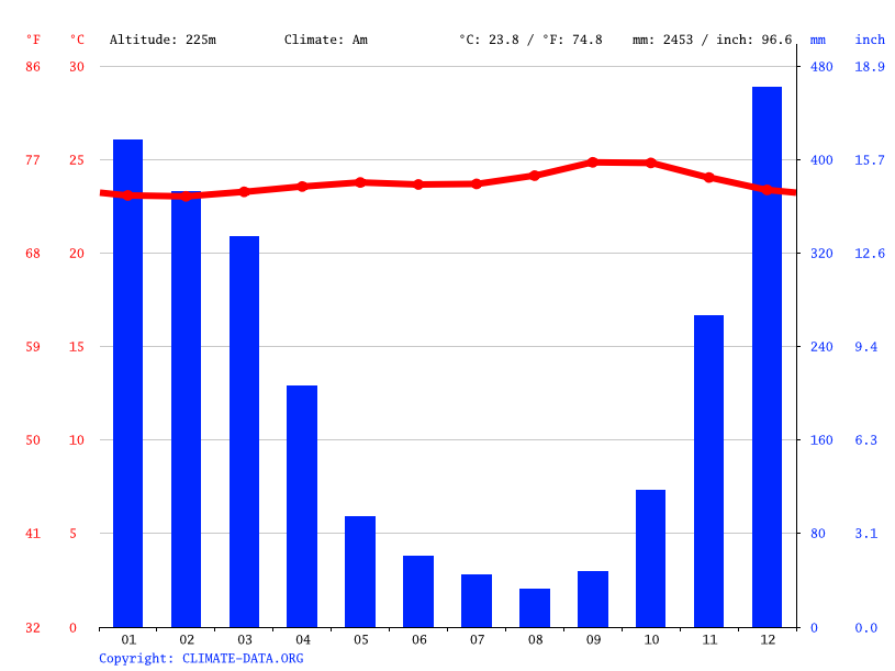 Climate graph // Weather by Month, Mijen