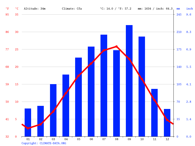 Climate graph // Weather by Month, Yuki