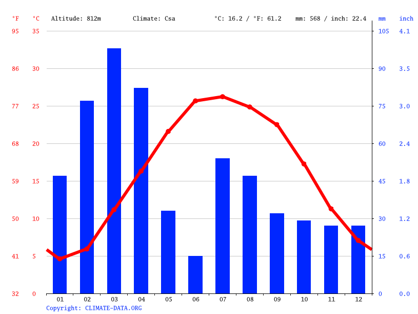 Climate graph // Weather by Month, Shinwar
