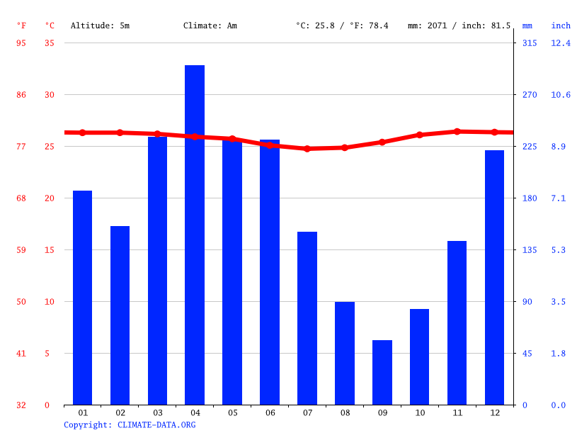Climate graph // Weather by Month, Salakan