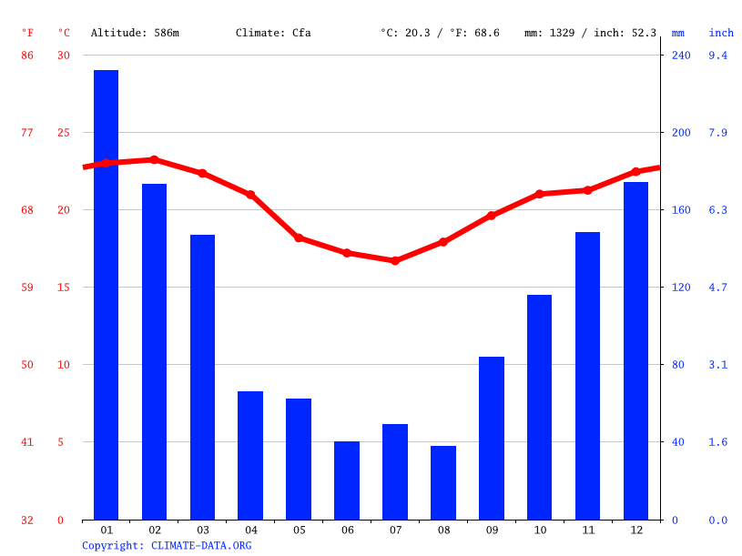 Climate graph // Weather by Month, São José dos Campos