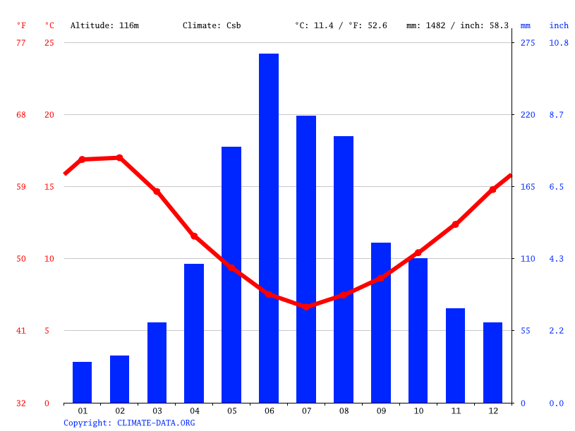 Climograph // Weather by Month, Temuco