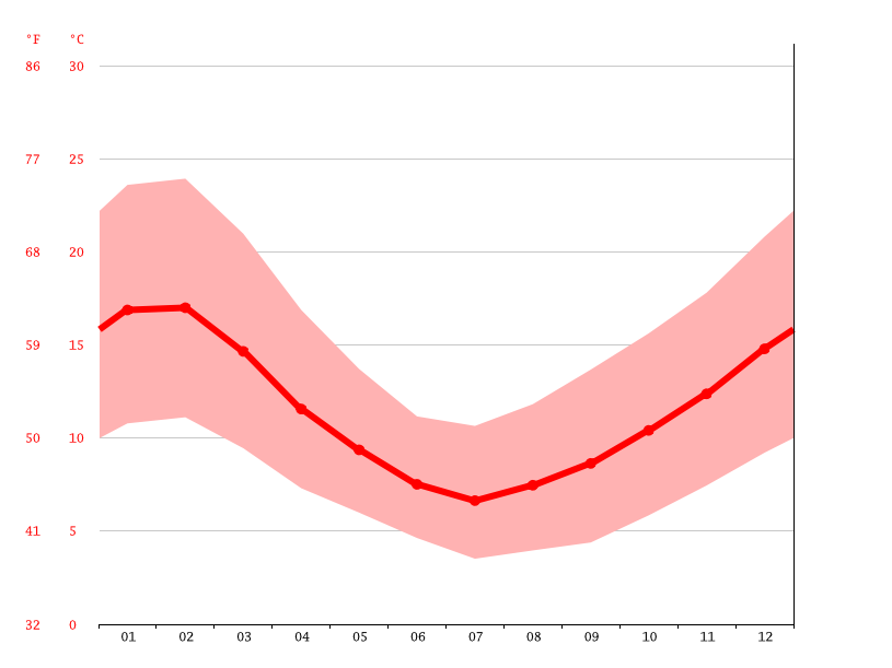 average temperatures, Temuco