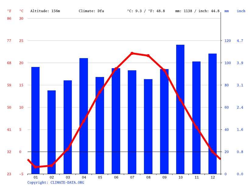 Climate graph // Weather by Month, Rochester