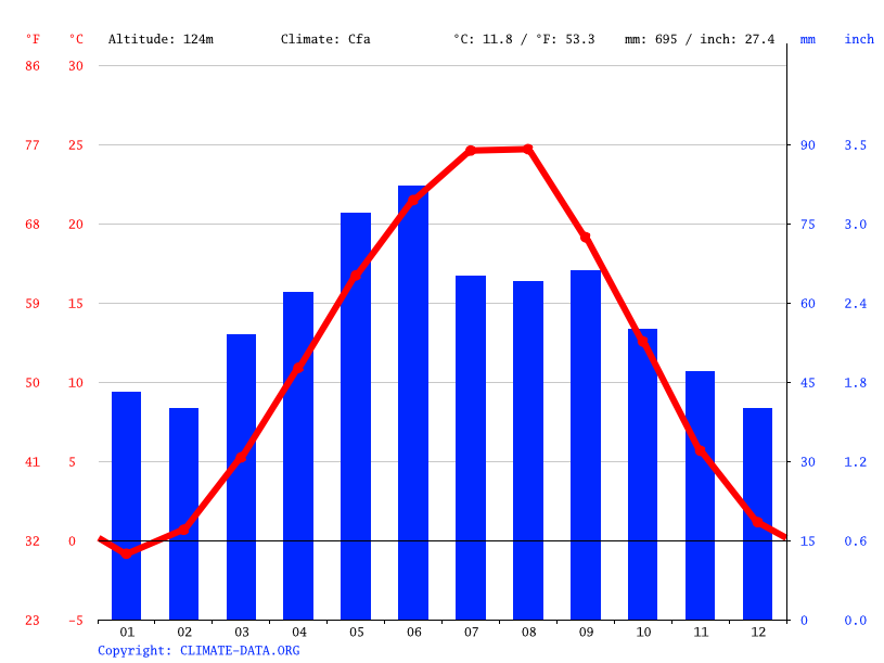 Climate graph // Weather by Month, Grozny