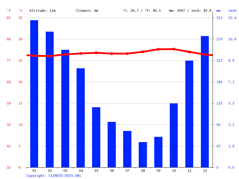 Climate graph // Weather by Month, Belendung