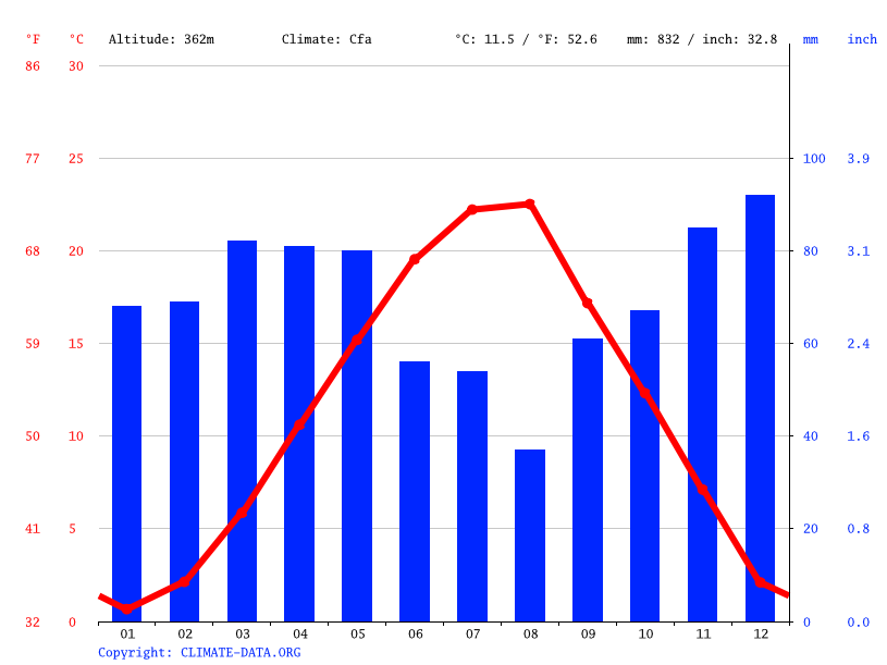 Climate graph // Weather by Month, Gjakovë