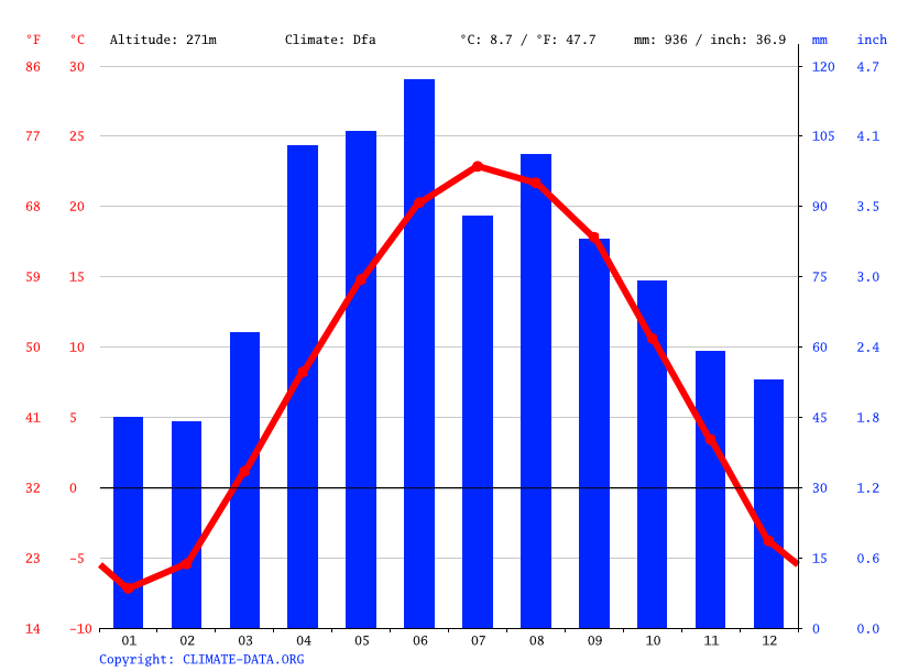 Climate graph // Weather by Month, Madison