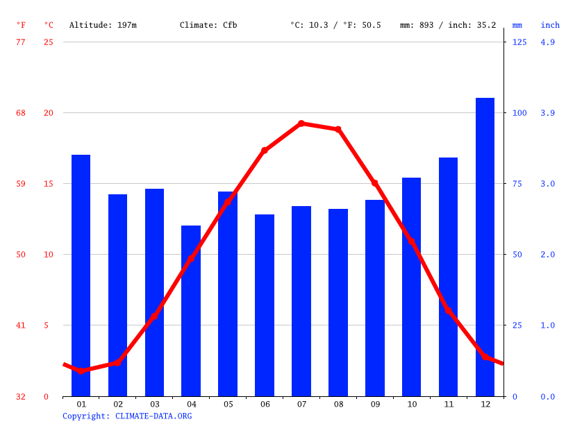 Climate graph // Weather by Month, Saarbrücken