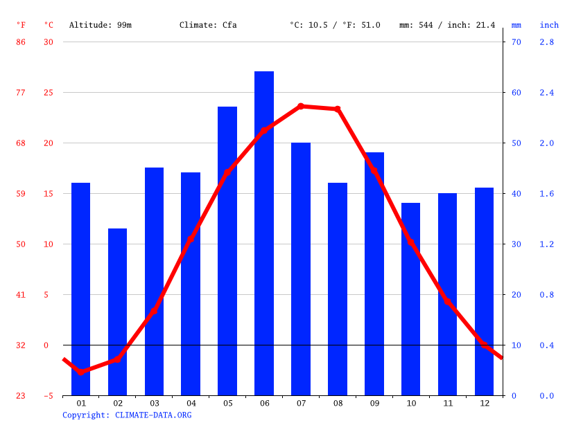 Climate graph // Weather by Month, Krivoy Rog
