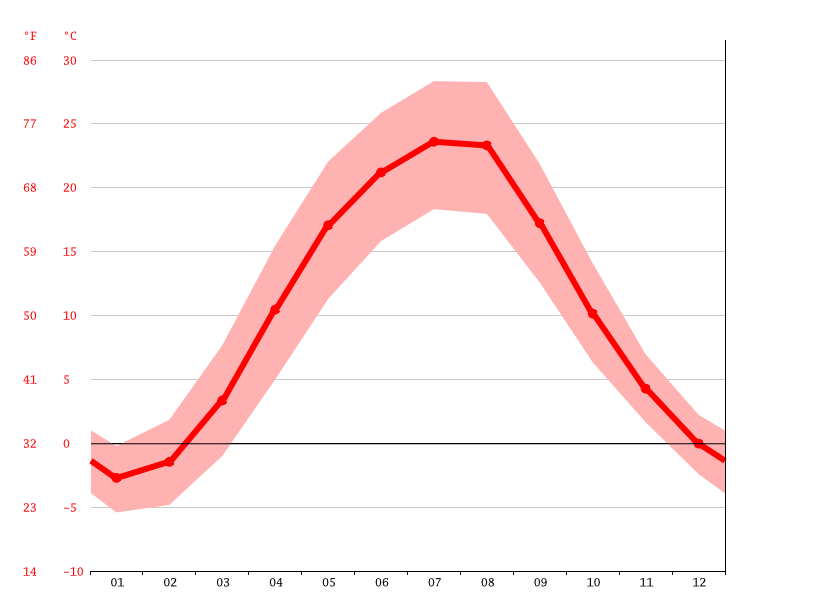 average temperature, Krivoy Rog