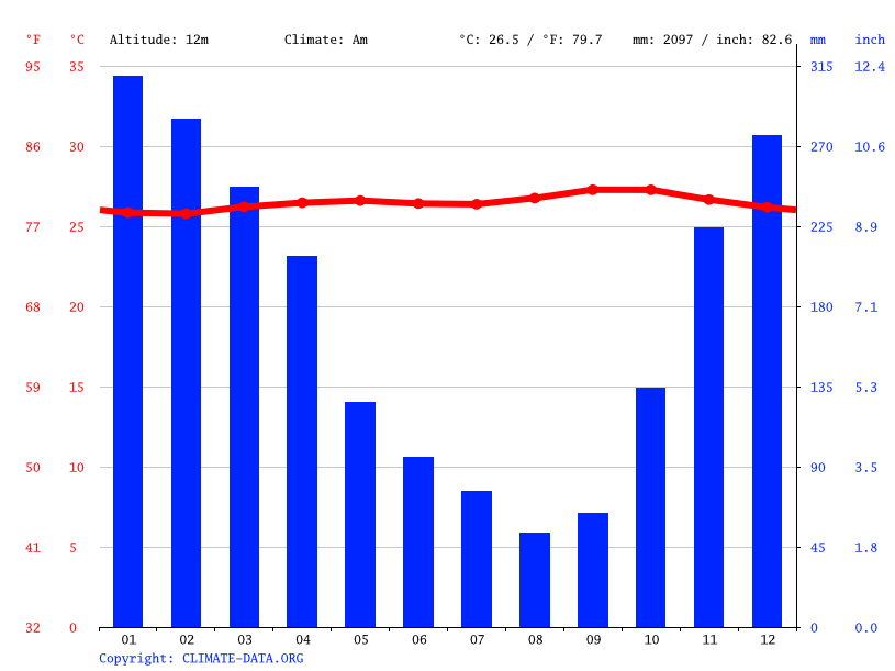 Climate graph // Weather by Month, Kebon Manggis